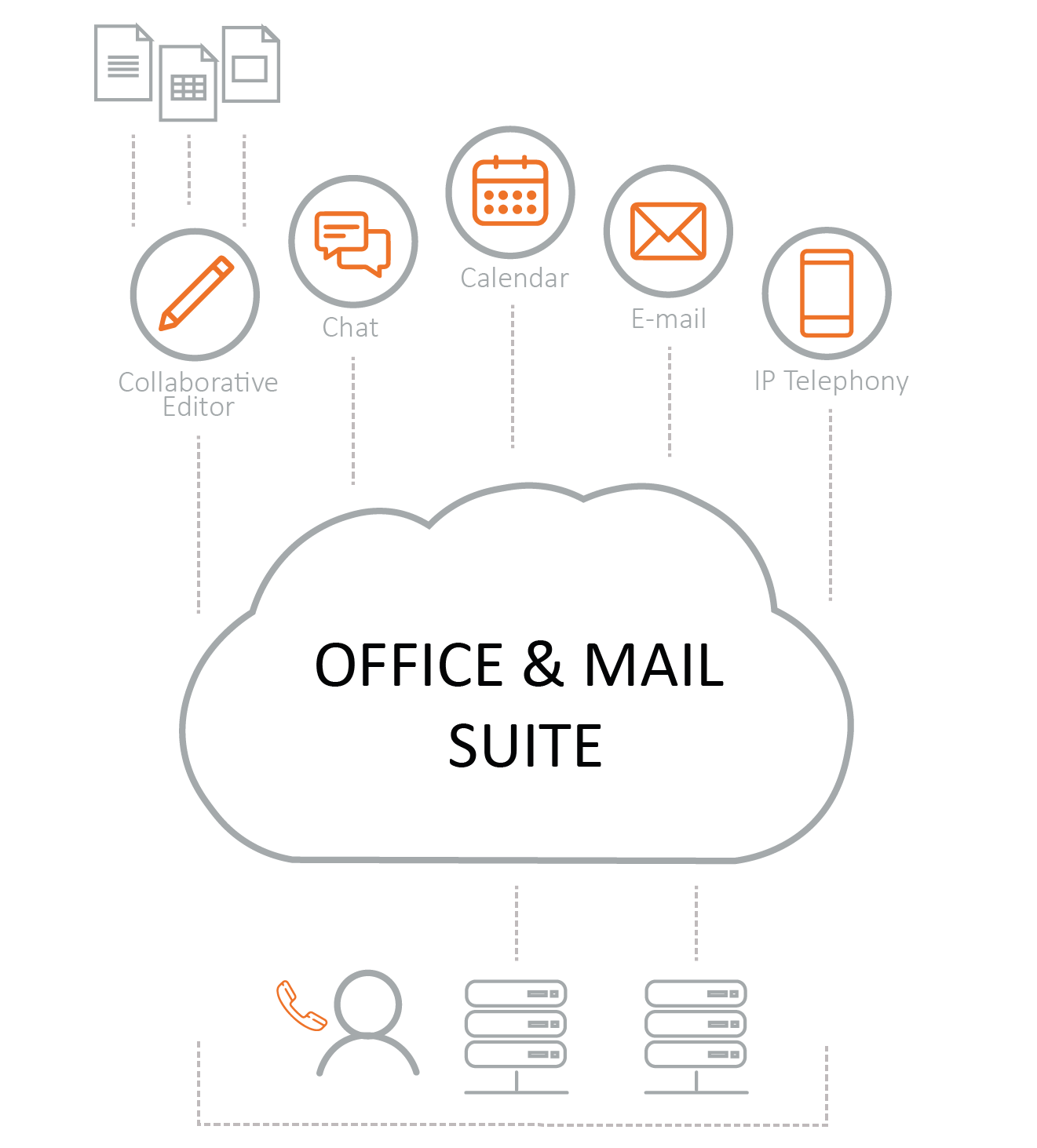 Office&Mail Suite: Collaborative Editor, Chat, Calendar, Email, IP-Telephony